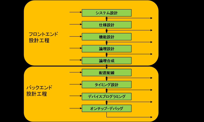 受託デザインサービス(ASIC/ASSP)