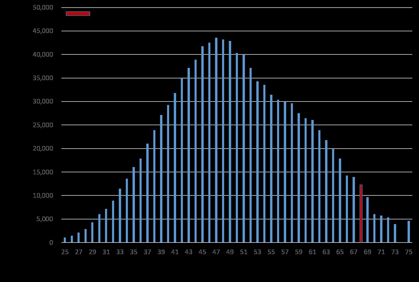 中小企業経営診断システム診断結果グラフ