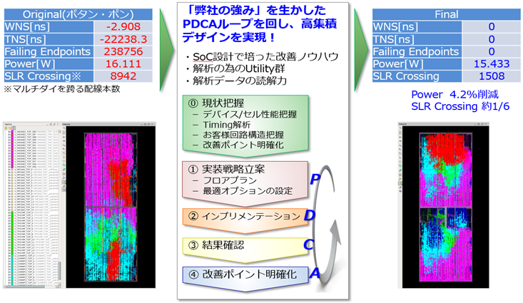 FPGA_PDCA